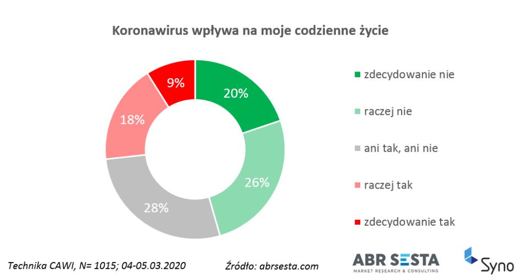 Wpływ koronawirusa na życie codzienne