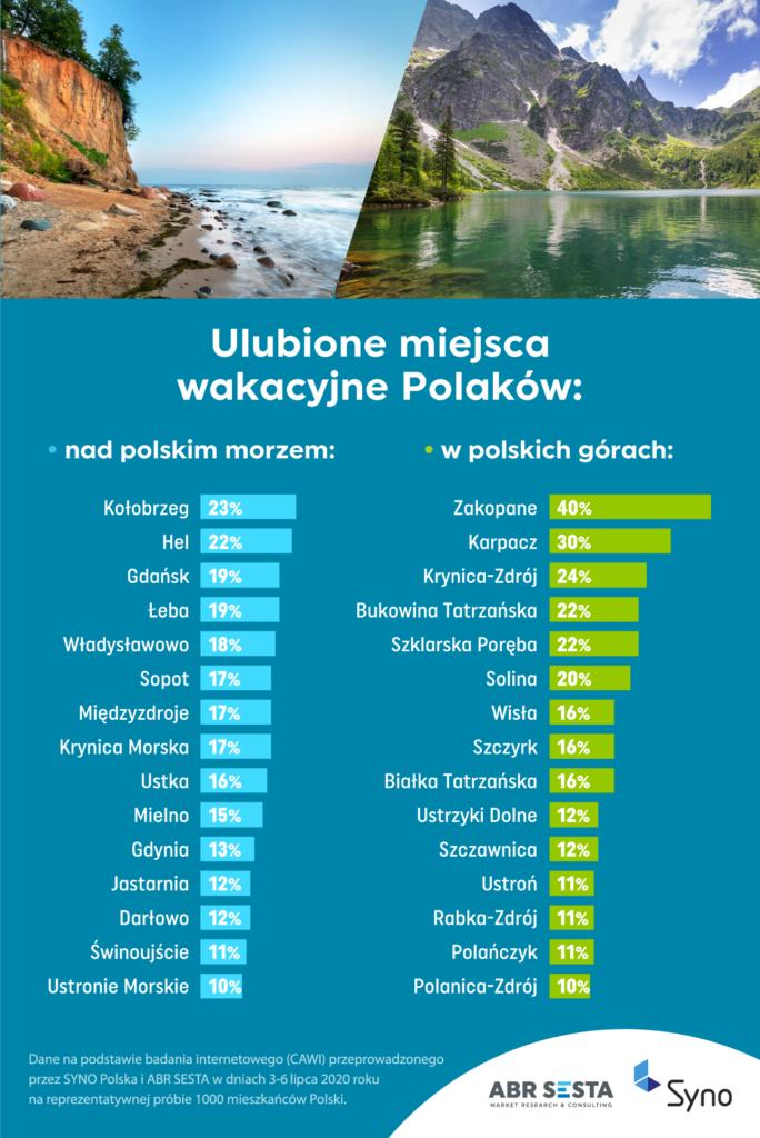 Ulubione miejsca wakacyjne Polaków
